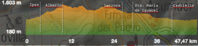 PerfilRuta7