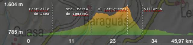 Perfil de la ruta 24, marcando los hitos más significativos