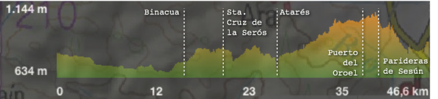Perfil Jaca, Binacua, Sta Cruz de la Seros. Atares, Puerto Oroel, trialera Fuenfria, Jaca