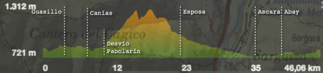 Perfil de la ruta propuesta por Foncho: Ruta 29