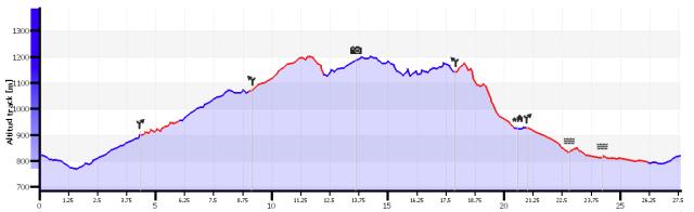 Perfil de la salida, enlazando Senda Fonfría, Senda del Oro y Senda de Ulle: En azul zona asfaltada.